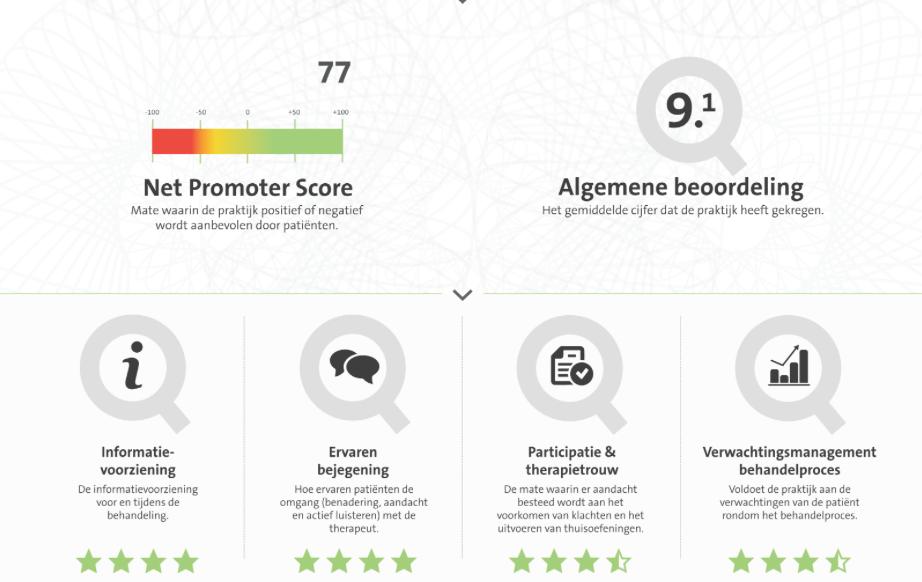 Dank je wel voor de super hoge beoordeling, wij zijn blij met onze 9,1!